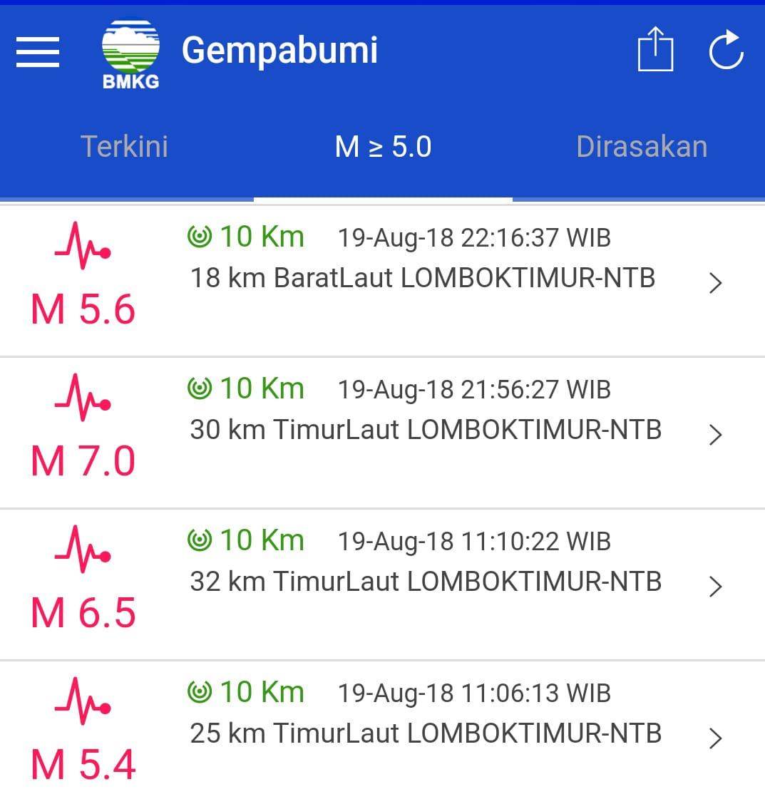 Innalillahi, Gempa 7,0 Magnitudo Kembali Guncang Lombok