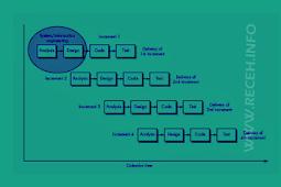Pengertian Model Iteratif / Inkremental : Arti , Kelebihan dan kelemahan