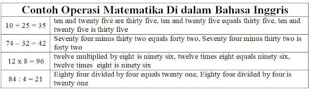 Contoh Operasi Matematika di Dalam Bahasa Inggris