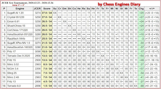 Chess Engines Diary - test tournaments - Page 3 2020.12.22.JCERTest