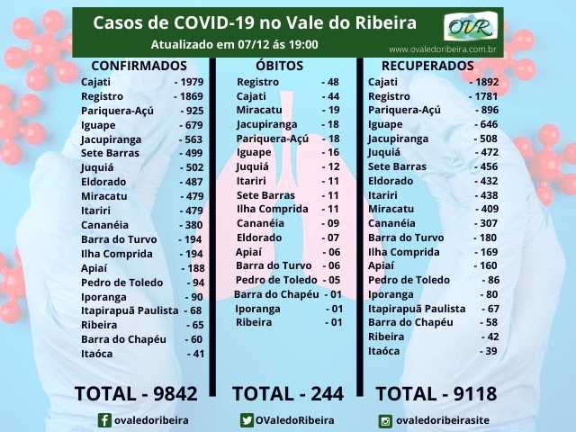 Vale do Ribeira soma 9842 casos positivos, 9118 recuperados e 244 mortes do Coronavírus - Covid-19
