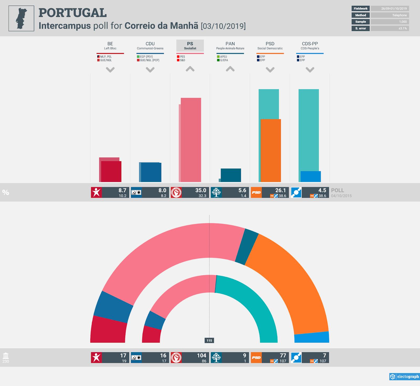 PORTUGAL: Intercampus poll chart for Correio da Manhã, 3 October 2019