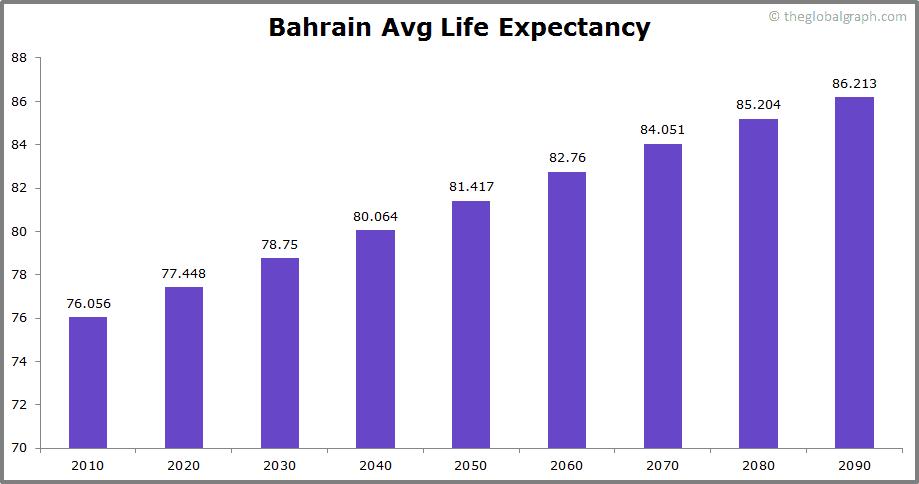 Bahrain  Avg Life Expectancy