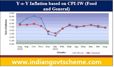 Inflation based on CPI-IW