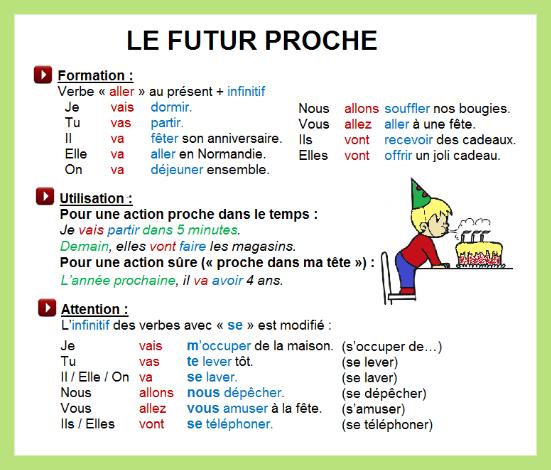 Mon blog de français: Le futur proche - grammaire