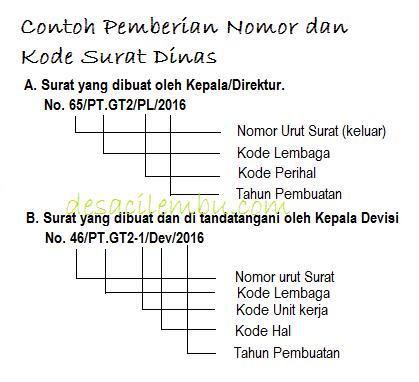 Contoh Pemberian dan Kode Surat Dinas