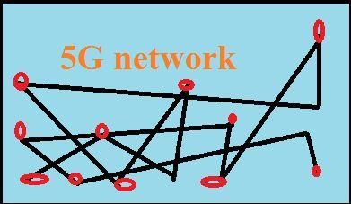 5G नेटवर्क की पूरी स्टोरी हिंदी में।