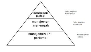 Tingkatan dan Keterampilan Manajer