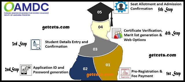 AP degree online admission 2021, OAMDC ug schedule/dates
