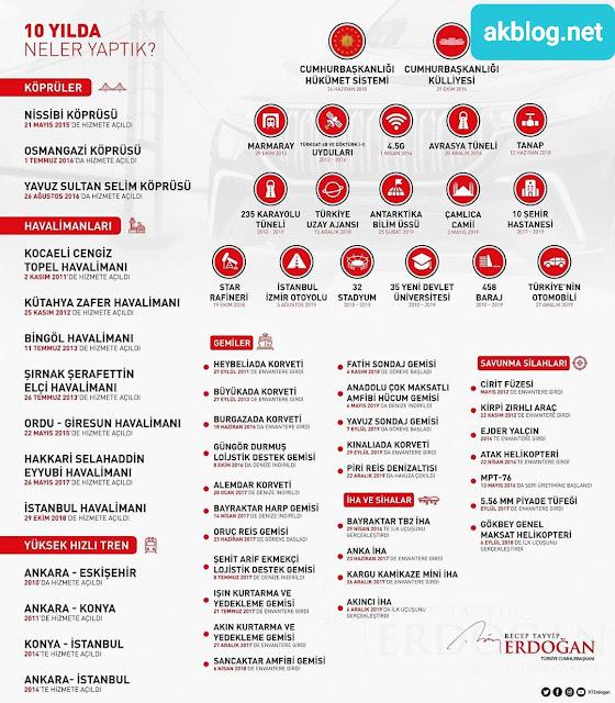 Türkiye'nin Son 10 Yıl Icraatları