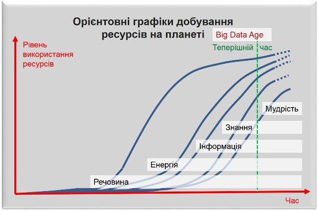 Графіки використання  речовини, енергії, інформації, знання, мудрості (dss-bi.blogspot,com)