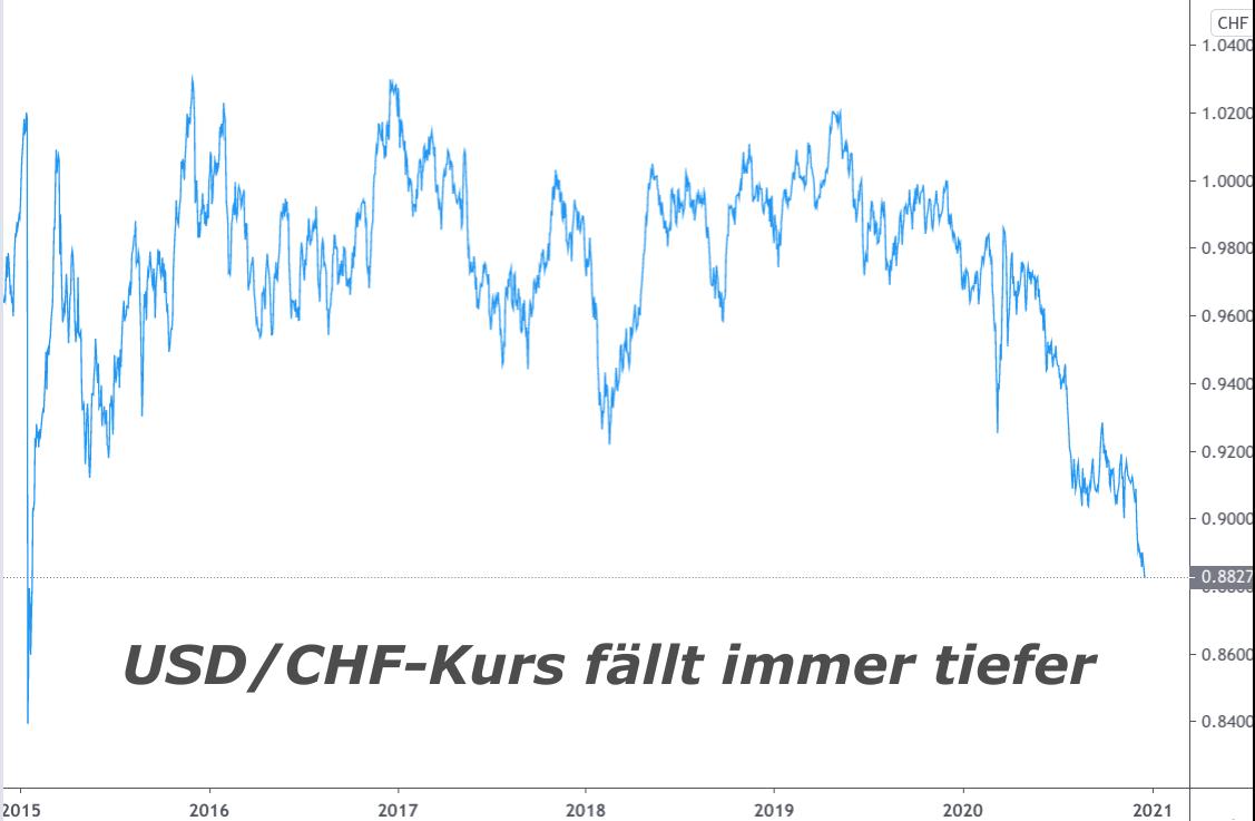 Linienchart Kursentwicklung Schweizer Franken US-Dollar 2015-2020