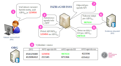 Překlad AIFO v ORG a kontrola v RPP