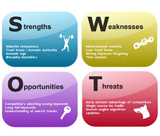 swot analysis a small business master s secret weapon make