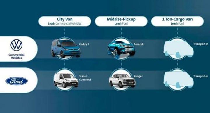 Ford và Volkswagen ký thỏa thuận về xe điện, xe bán tải và xe thương mại mới