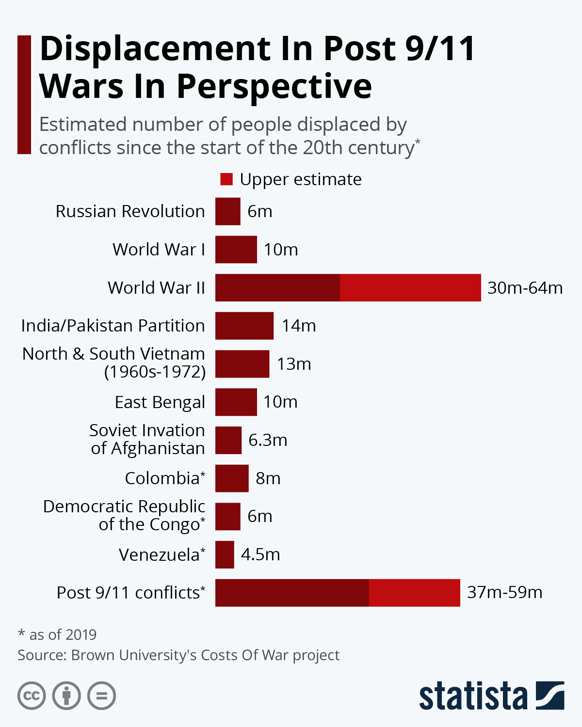 Displacement In Post 9/11 Wars In Perspective #infographic