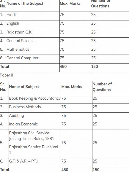 rpsc junior accountant syllabus 2021