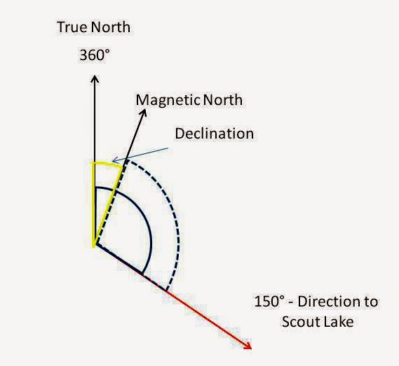 What Is An Azimuth? | Outdoor Quest