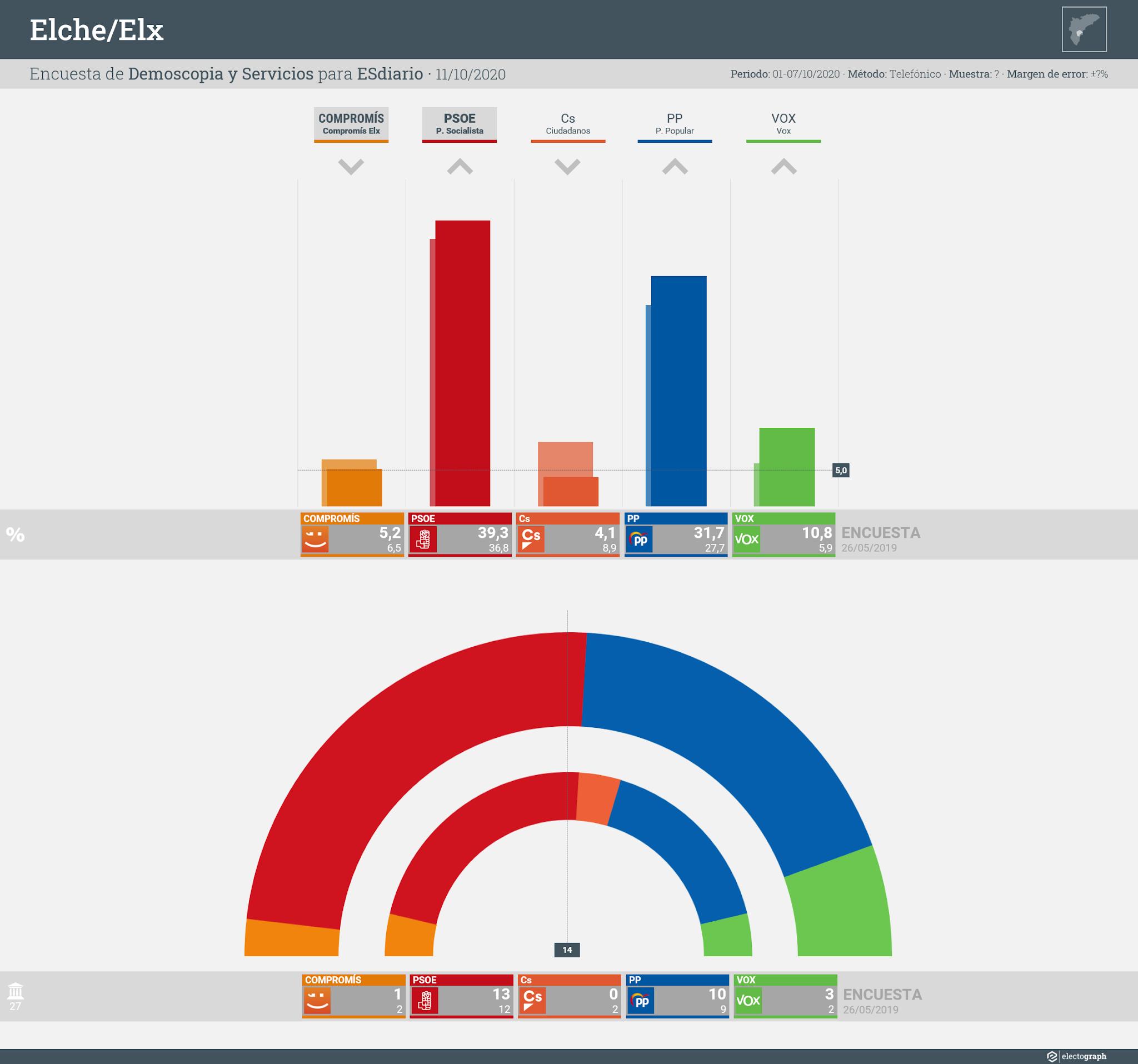 Gráfico de la encuesta para elecciones municipales en Elche/Elx realizada por Demoscopia y Servicios para ESdiario, 11 de octubre de 2020
