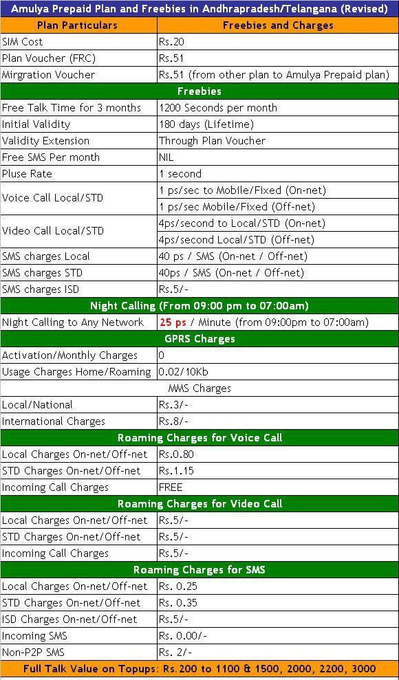 Amulya prepaid plan tariff