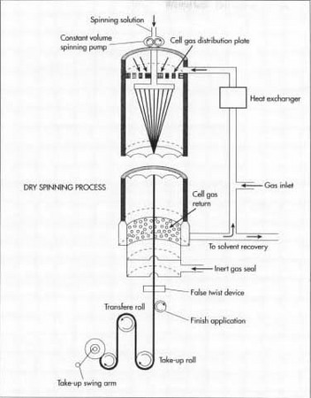 Dry Spinning Process ~ Yarn Manufacturing