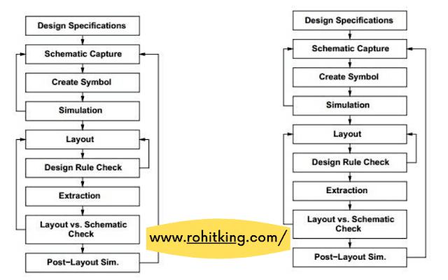 VLSI-design-flow-hindi