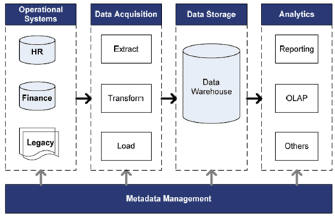 Arsitektur Sistem Business Intelligence