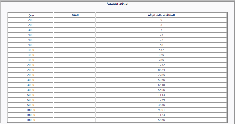 نتائج سحب اليانصيب السورية اليوم