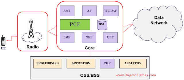 A simplified view of PCF in a 5G Network