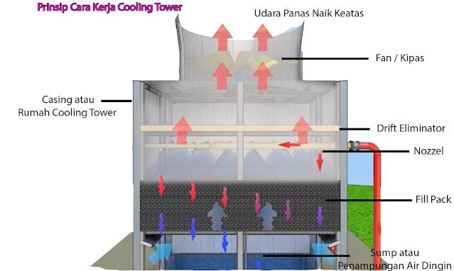 Prinsip Kerja Cooling Tower