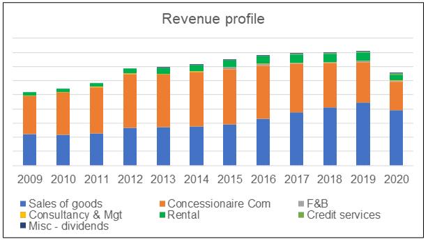 Parkson revenue profile