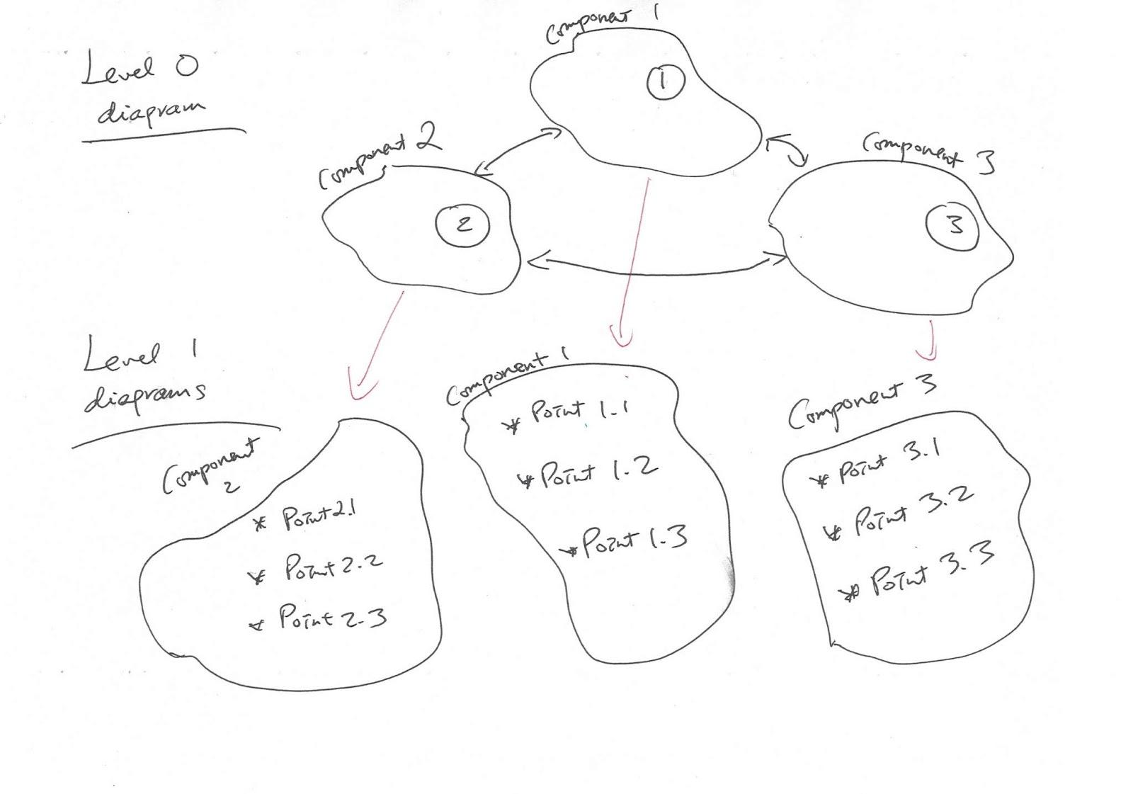 Joseph Kk Ho E Resources Management Concerns Diagram And
