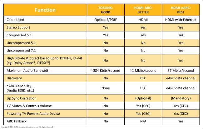 مخطط يقارن جودة الوظائف باستخدام TOSLINK و HDMI-ARC و HDMI-eARC.