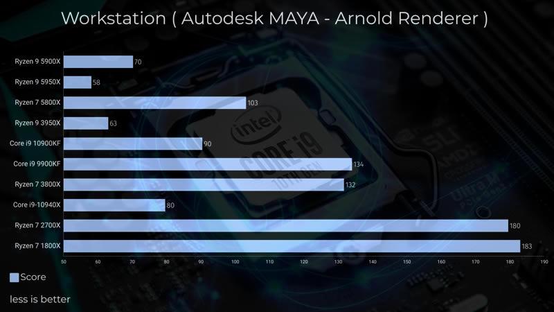 Intel Core i9 10900KF Arnold Renderer test