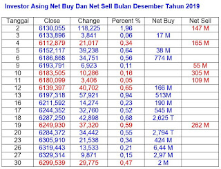 Net Buy Dan Net Sell Desember 2019