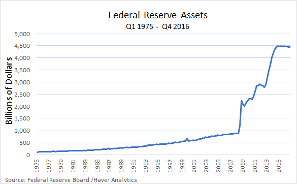 macromania a public finance case for keeping the fed s balance