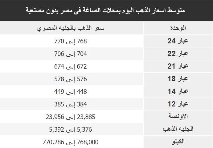 اسعار الذهب اليوم فى مصر Gold الاحد 29 ديسمبر 2019
