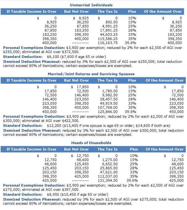 2013 Federal Income Tax Rates for Individuals on a Single Sheet ~ Blog Site of ExactCPA.com, the ...