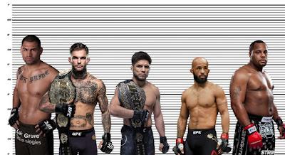Henry Cejudo height comparison with, Cain Velasquez, Cody Garbrandt, Demetrious Johnson and Daniel Cormier