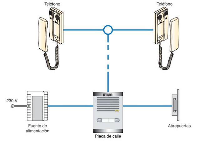 ¿Qué es y para qué sirve un portero electrónico? | Componentes de un portero automático
