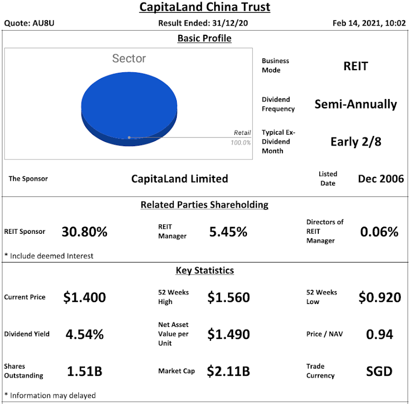 CapitaLand China Trust (previously CapitaLand Retail China Trust) Review @ 14 February 2021