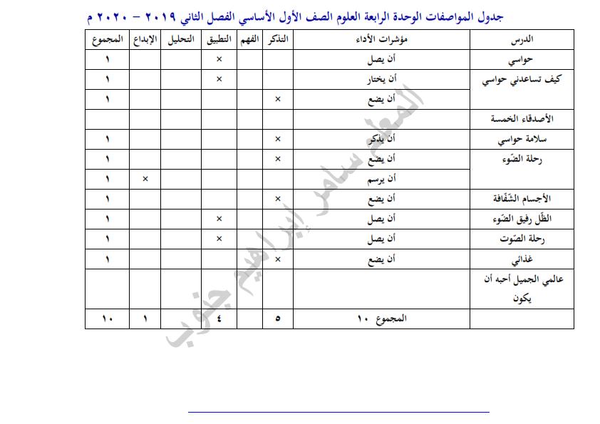 جدول المواصفات,الوحدة الرابعة,العلوم,الصف الأول الأساسي,الفصل الثاني 2019 - 2020