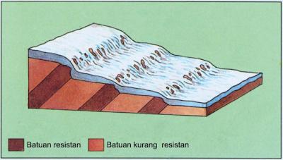 Proses pembentukan aliran deras.