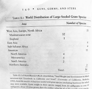 Page 140. Table 8.1. World Distribution of Large-Seeded Grass Species. Jared Diamond. Guns, Germs, and Steel. All tables and figures.