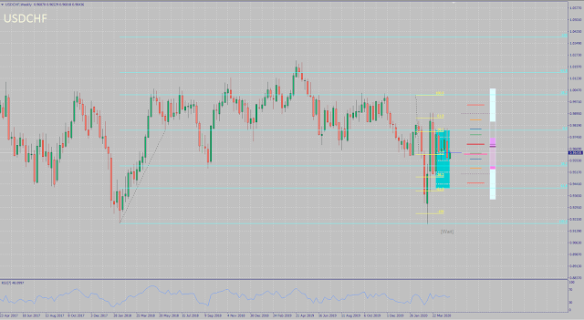USDCHF Monthly Forecast Outcome - April 2020