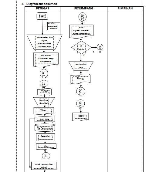 Contoh makalah sistem informasi manajemen blognya mba ninda tralala diagram alir informasi ccuart Gallery