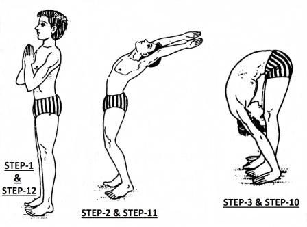 Pranamasana (Prayer Pose), Hasta Uttanasana (Raised Arms Pose), Hasta Padasana (Standing Forward Bend Pose)