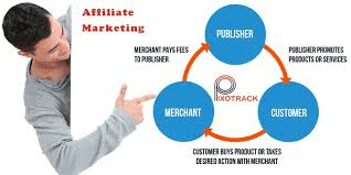 Affiliate Marketing/ An articles