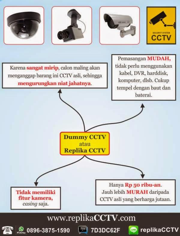 penjelasan tentang replika CCTV