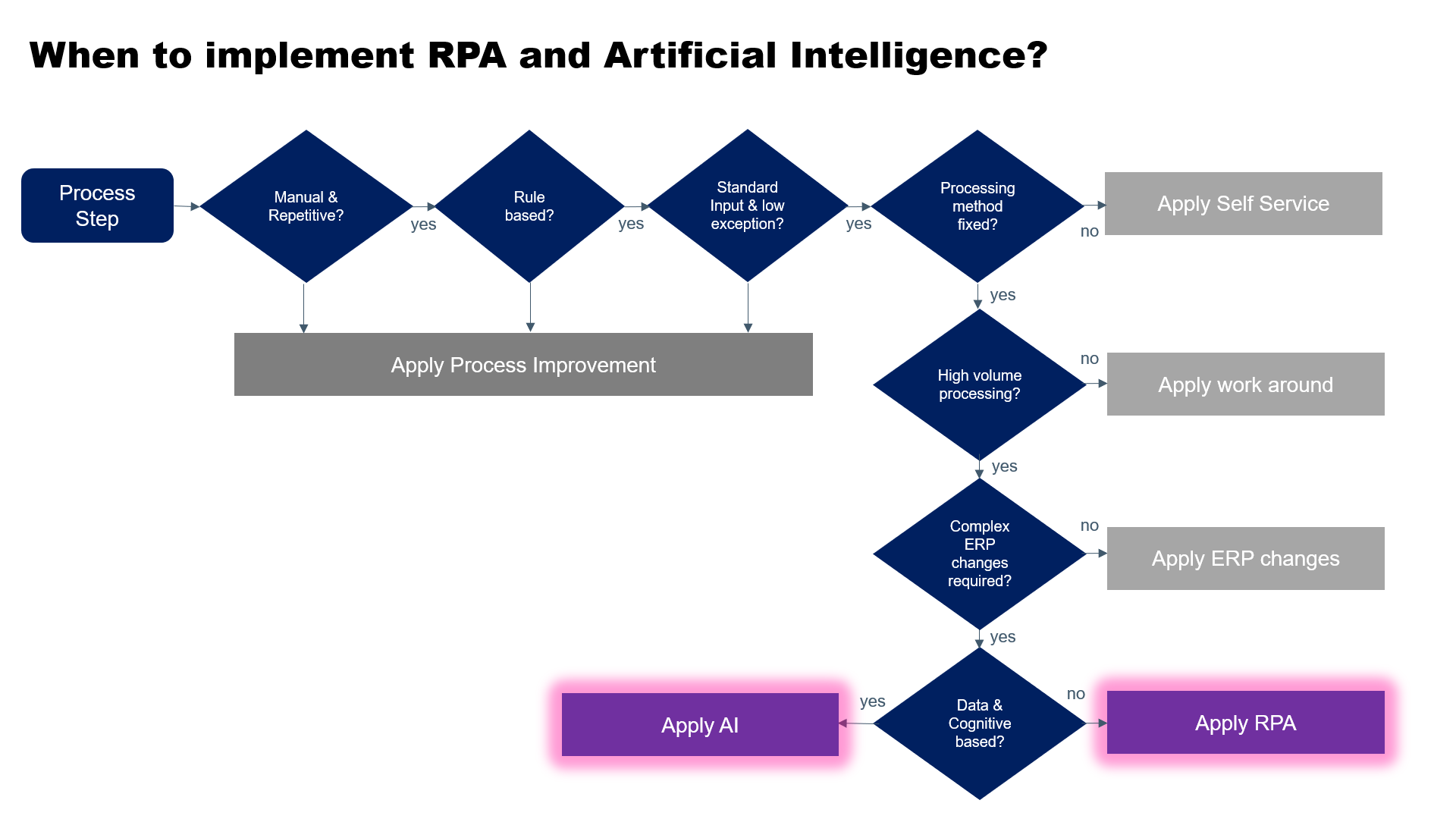 When to apply RPA and AI in HR processes?